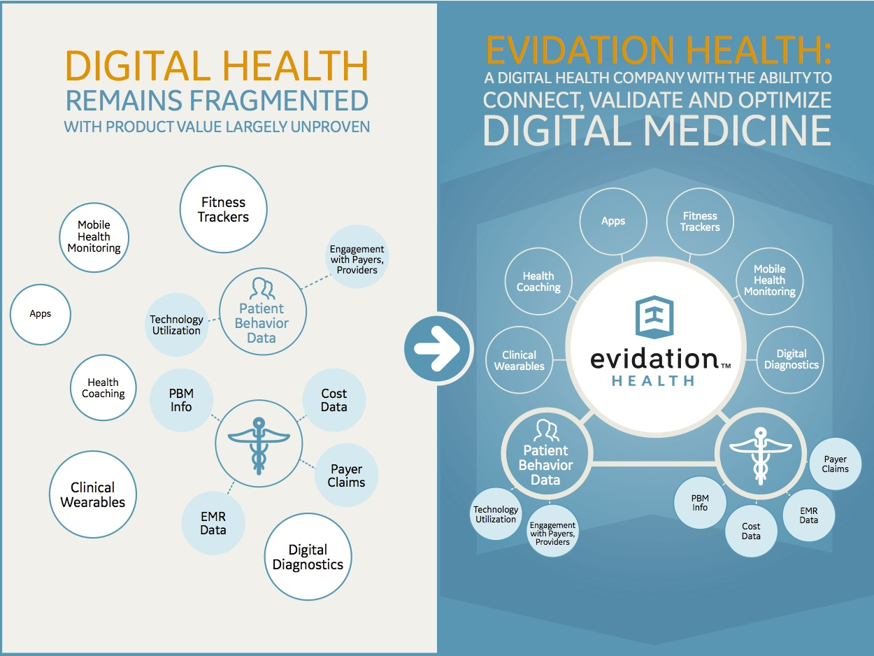 evidation-health-infographic-v3